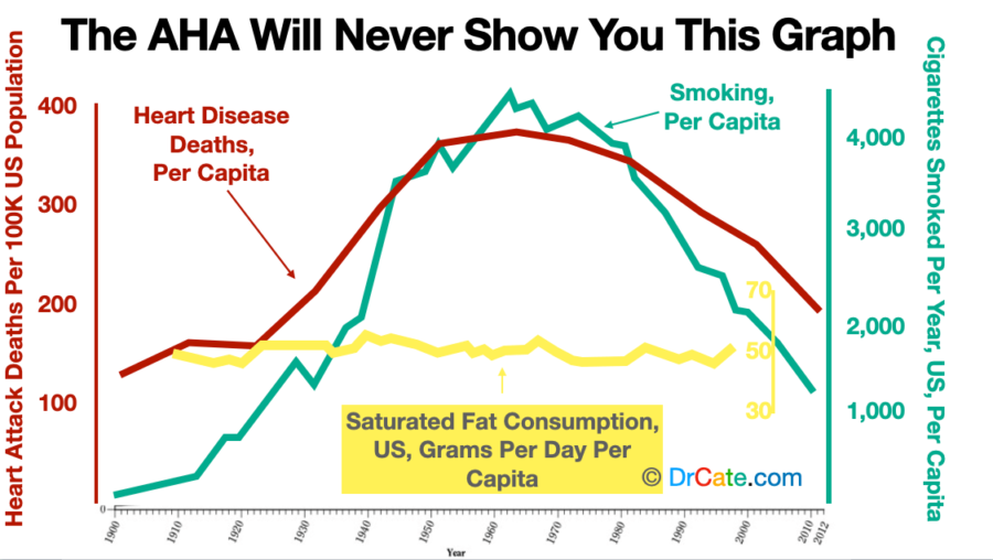 The AHA blamed saturated fat for heart attacks when they knew it was cigarettes