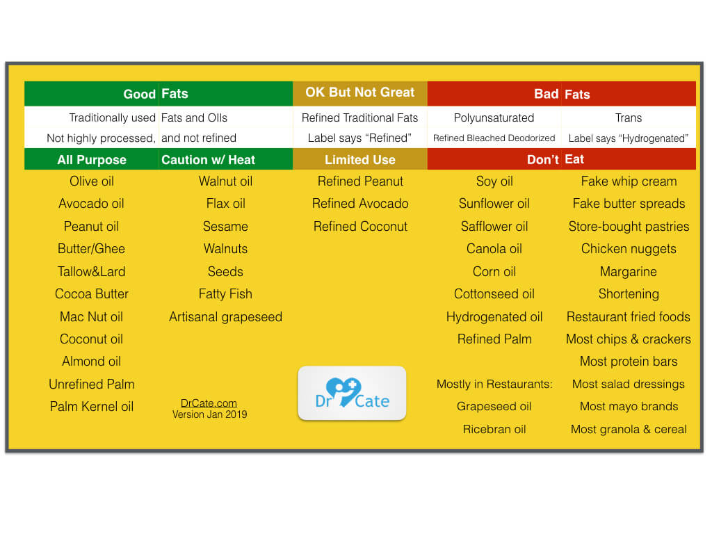 List of Good Fats and Oils versus Bad – Dr. Cate