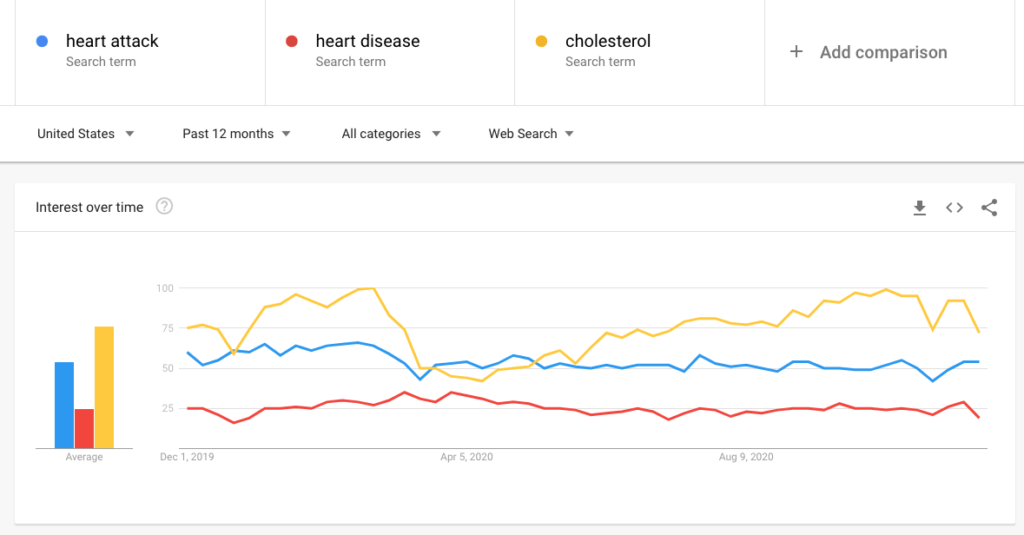 cholesterol versus heart disease versus heart attack
